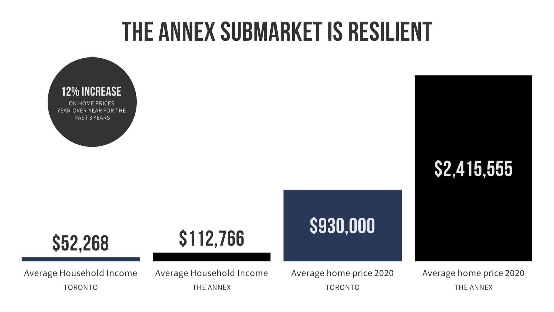 The Annex Submarket Chart